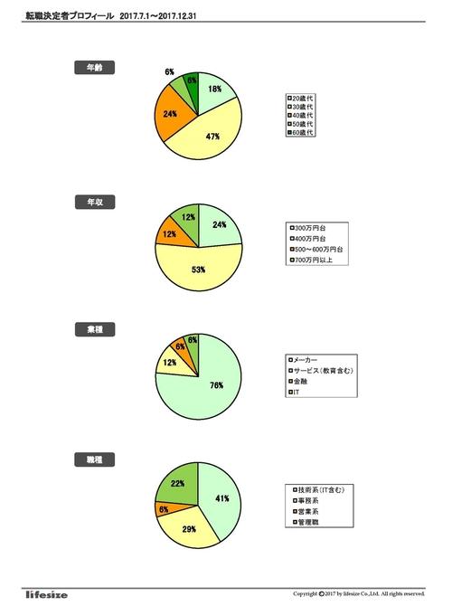 転職成功者プロフィール(2017年下半期版).jpg